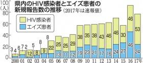 h30321%e3%80%80hiv%e6%8e%a8%e7%a7%bb%e7%94%bb%e5%83%8f