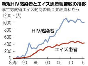 H30,5,18 HIVnews
