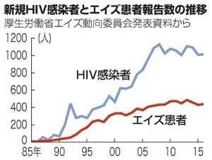 H30,5,18 HIVnews