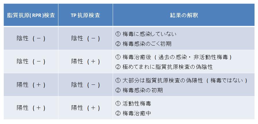 2019,6,11 【画像①】 梅毒 検査見方
