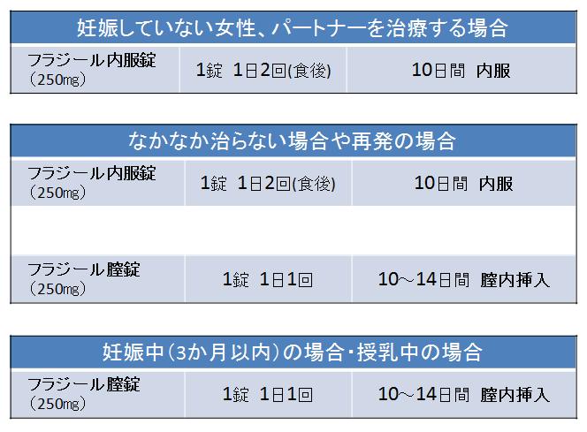 ★ トリコモナス 治療 2019,7,10③