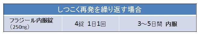★ トリコモナス 治療 2019,7,10④