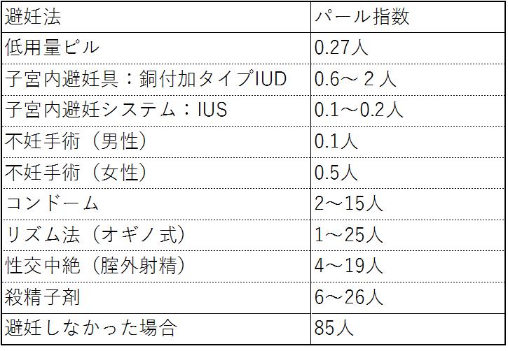 【画像】パール指数(100人、?÷年間) 2019,9,17
