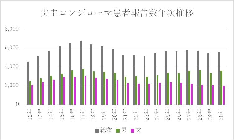 ③ コンジ年次推移 2020,1,14