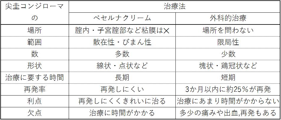 ⑥ コンジ治療法 2020,1,14