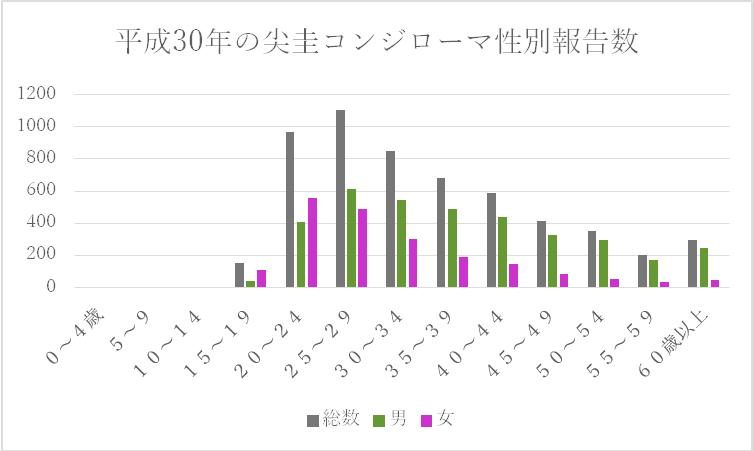 ④ コンジ性別別 2020,1,14