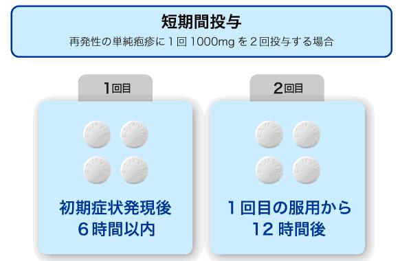 治療薬 2020,3,13
