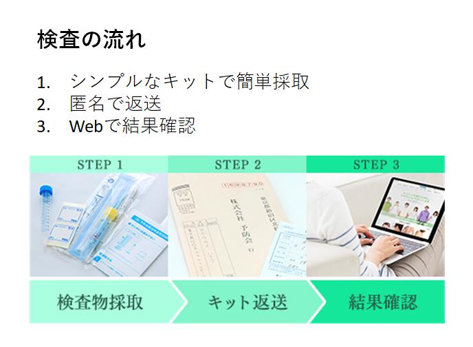 簡単 3step:予防会の検査の流れ 1. シンプルなキットで簡単採取 2. 匿名で返送 3. Webで結果確認