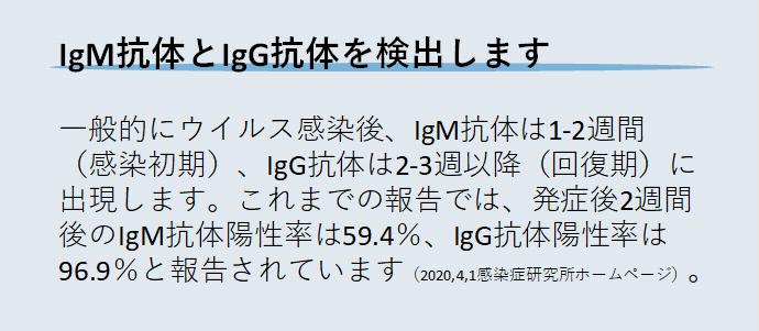 IgM抗体とIgG抗体を検出します 一般的にウイルス感染後、IgM抗体は1-2週間(感染初期)、IgG抗体は2-3週以降(回復期)に出現します。これまでの報告では、発症後2週間後のIgM抗体陽性率は59.4%、IgG抗体陽性率は96.9%と報告されています(2020,4,1感染症研究所ホームページ)。