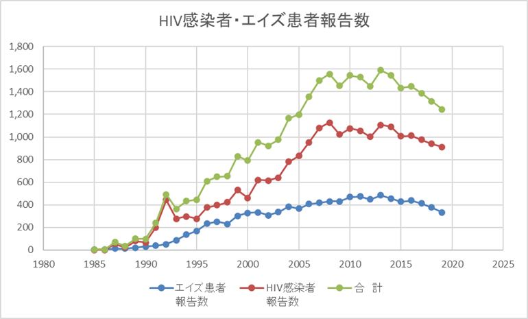 HIV(年次推移)